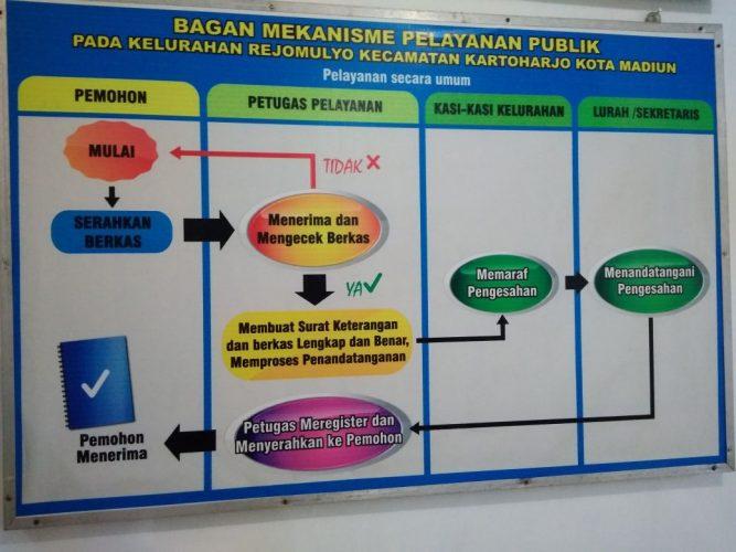 Alur Layanan Informasi